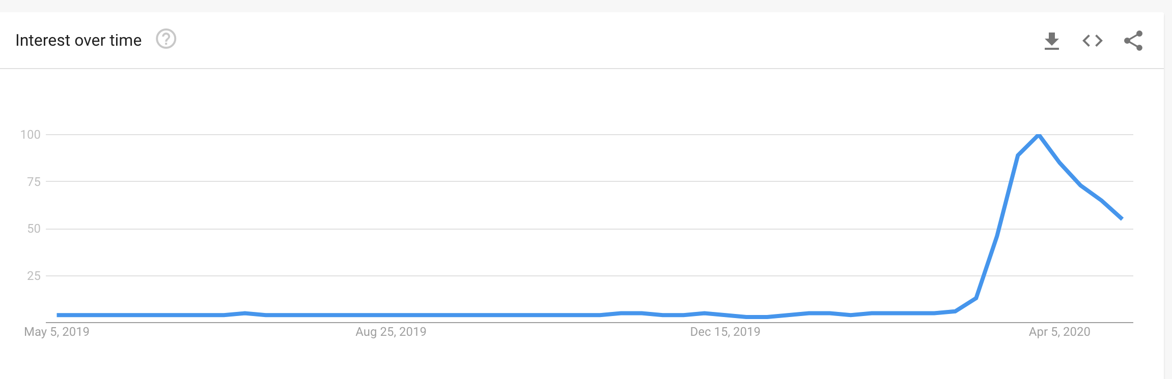 Google Trends for 'Zoom'
