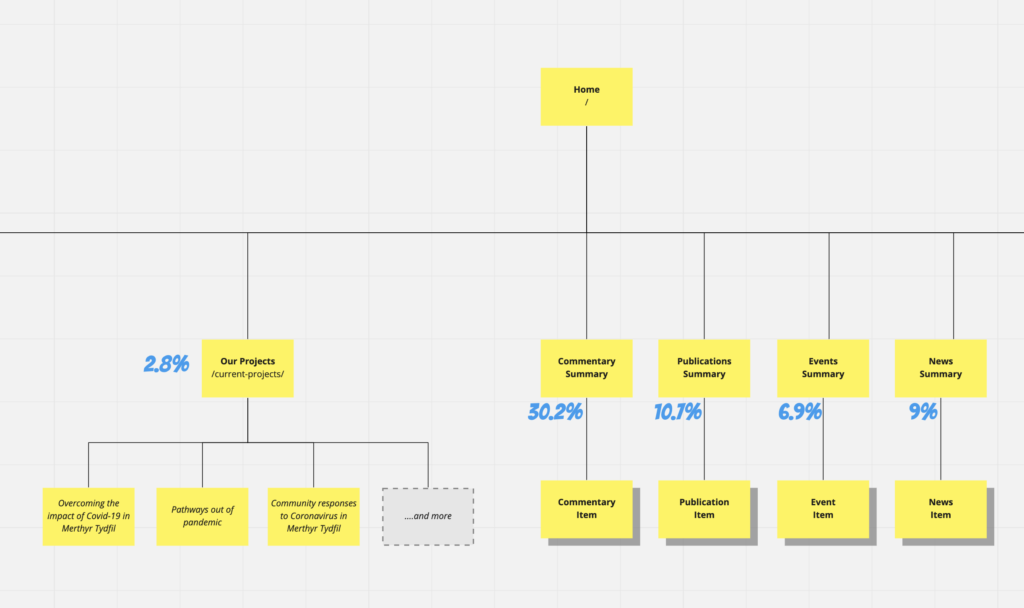 Fig 1 - visual sitemap diagram (part of)